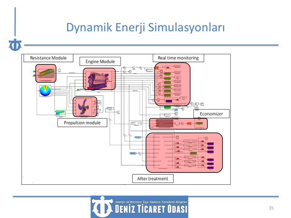 Dynamik Enerji Simulasyonları