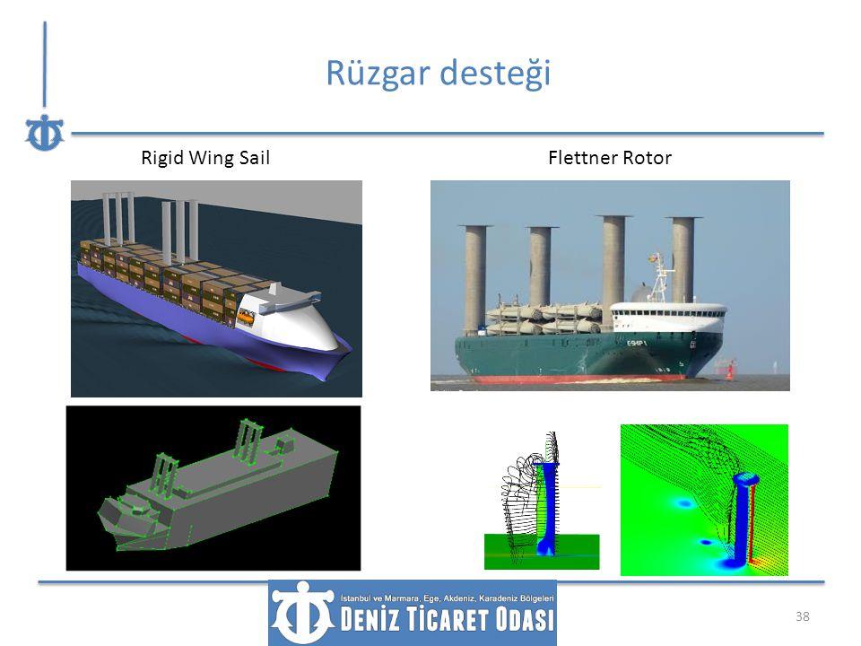Rüzgar desteği Rigid Wing Sail Flettner Rotor