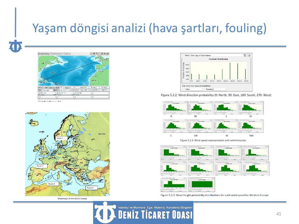 Yaşam döngisi analizi (hava şartları, fouling)