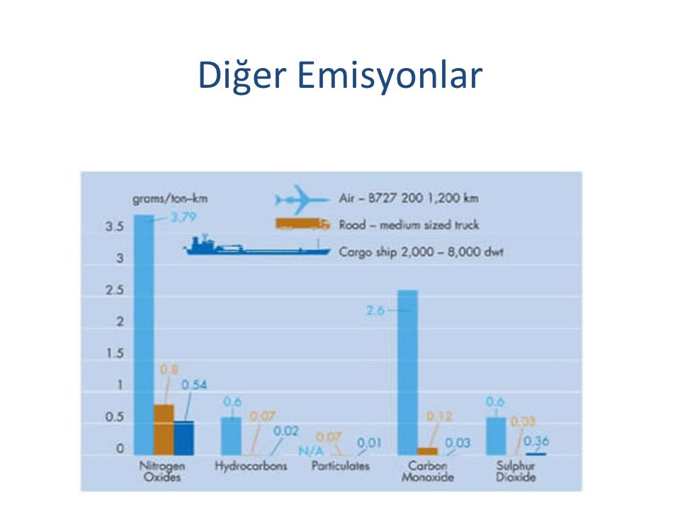 Diğer Emisyonlar