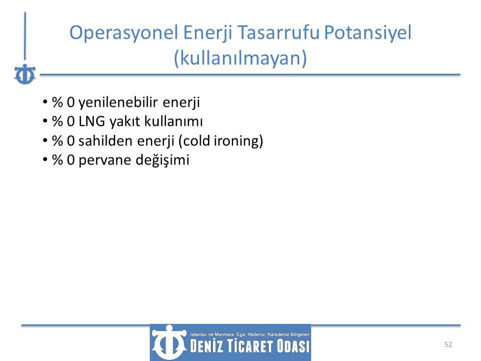 Operasyonel Enerji Tasarrufu Potansiyel (kullanılmayan)