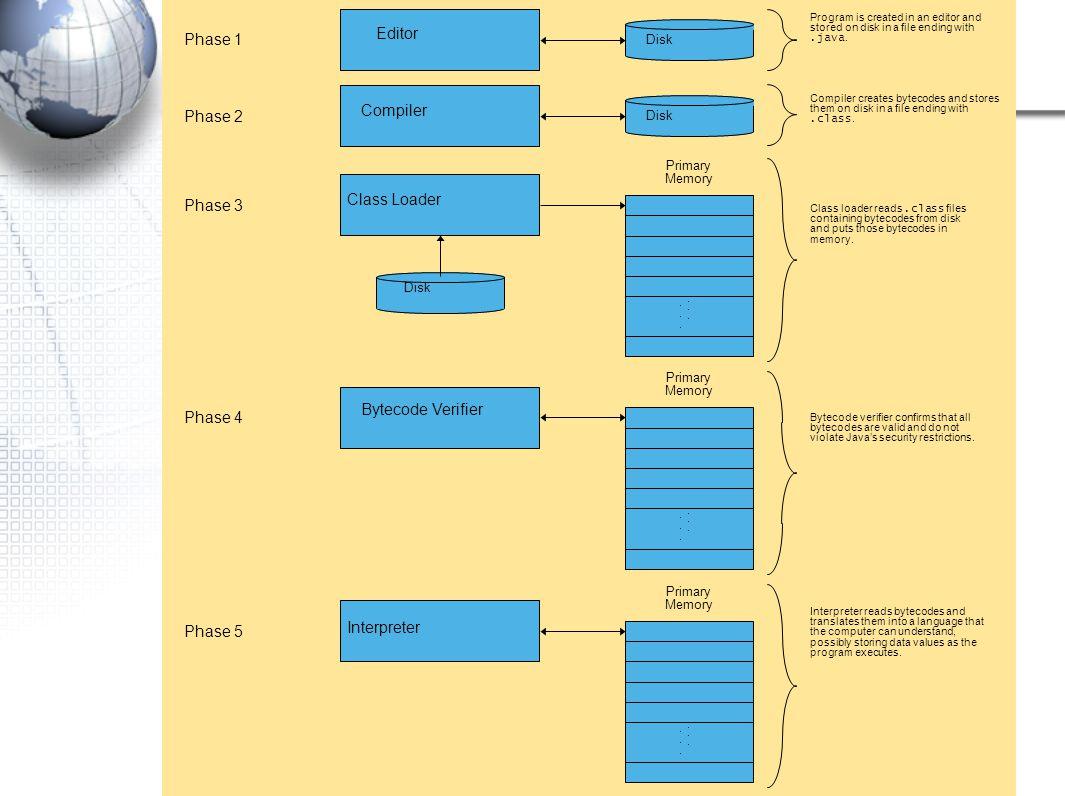 Phase 1 Editor Phase 2 Compiler Phase 3 Class Loader Bytecode Verifier