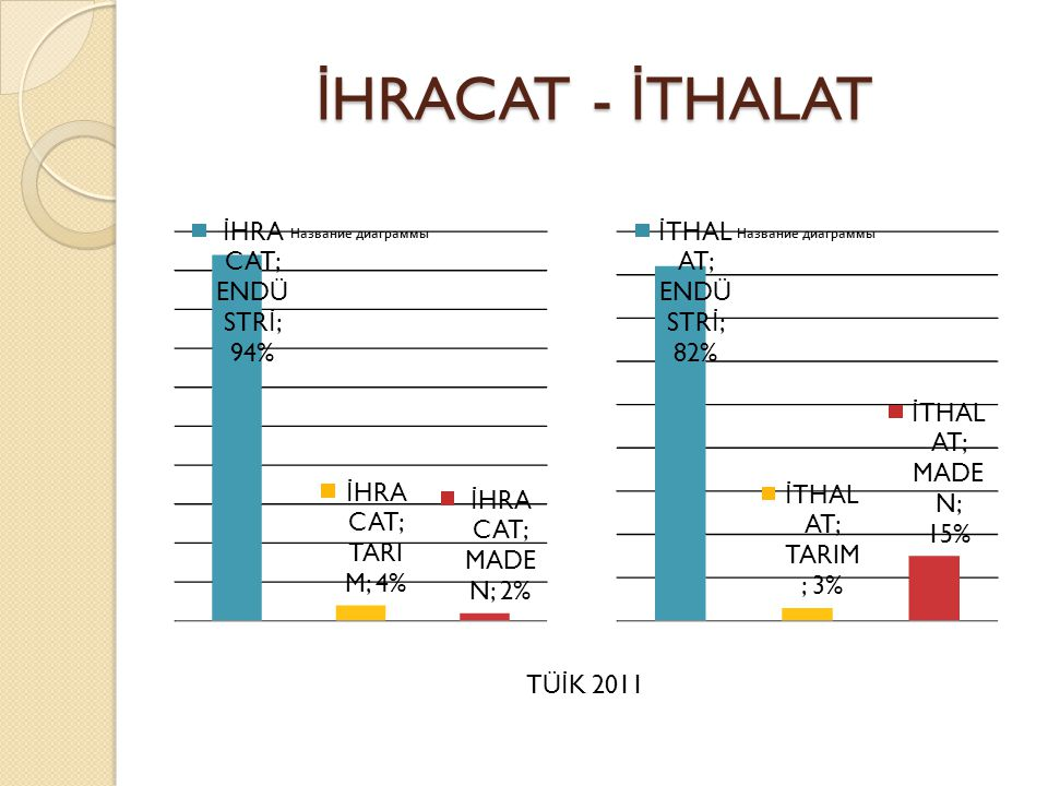 İHRACAT - İTHALAT TÜİK 2011