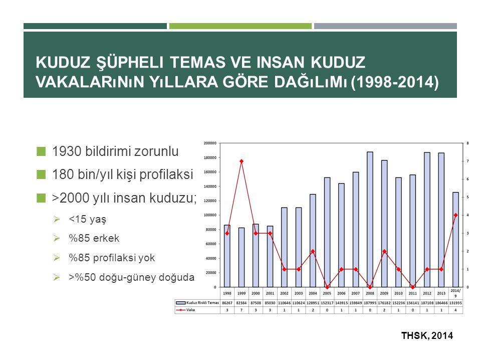 Kuduz Şüpheli Temas ve insan Kuduz Vakalarının Yıllara Göre Dağılımı (1998-2014)