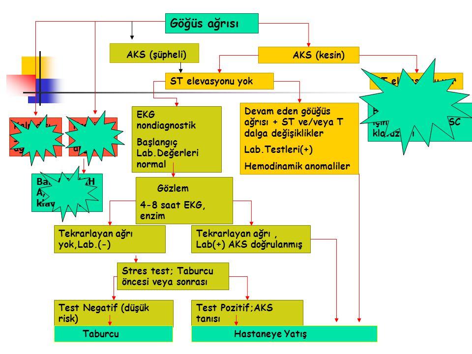 Göğüs ağrısı Gözlem AKS (şüpheli) AKS (kesin) ST elevasyonu yok