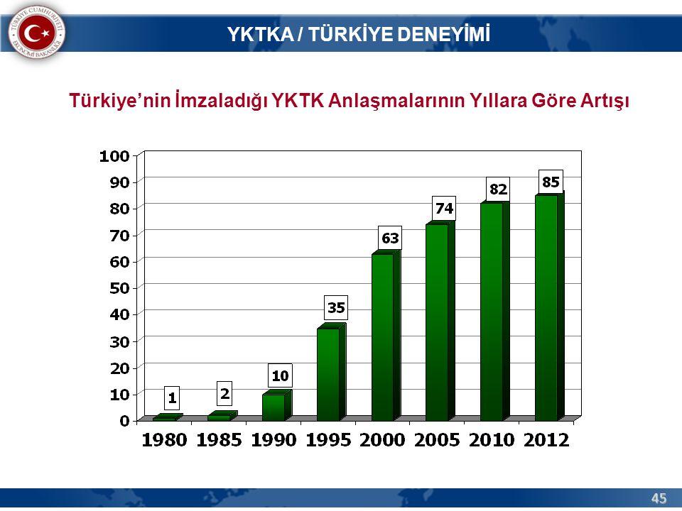 Türkiye'nin İmzaladığı YKTK Anlaşmalarının Yıllara Göre Artışı