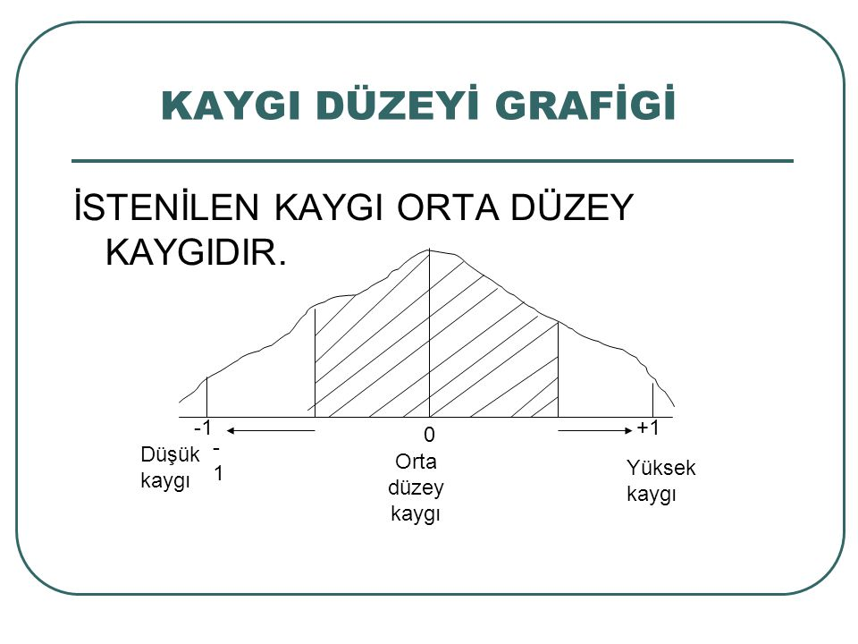 KAYGI DÜZEYİ GRAFİGİ İSTENİLEN KAYGI ORTA DÜZEY KAYGIDIR. -1 +1 -1