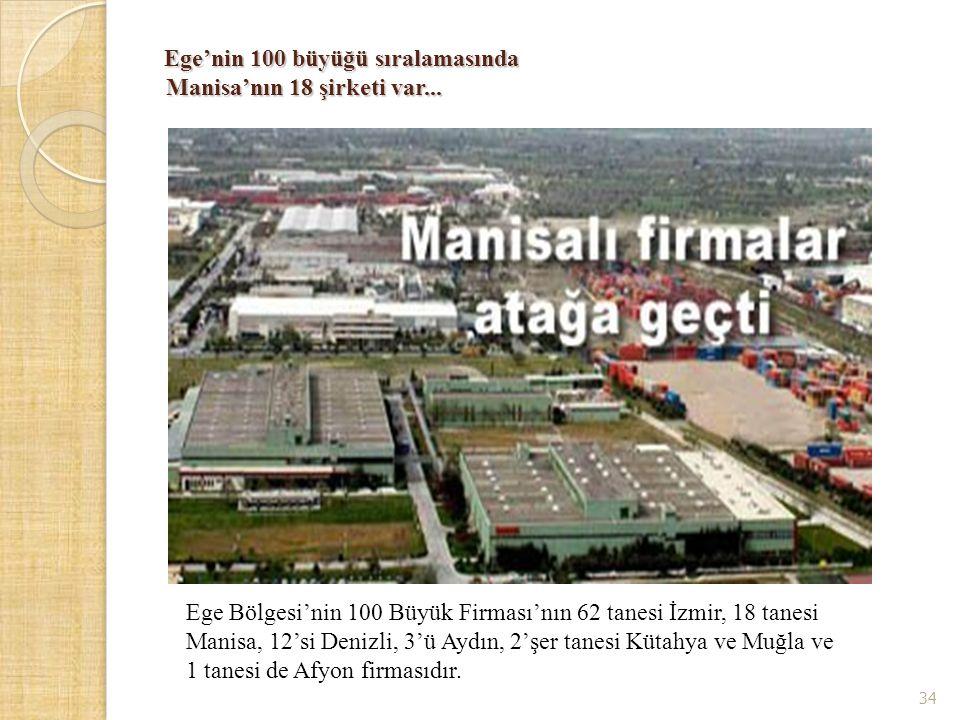 Ege'nin 100 büyüğü sıralamasında Manisa'nın 18 şirketi var...
