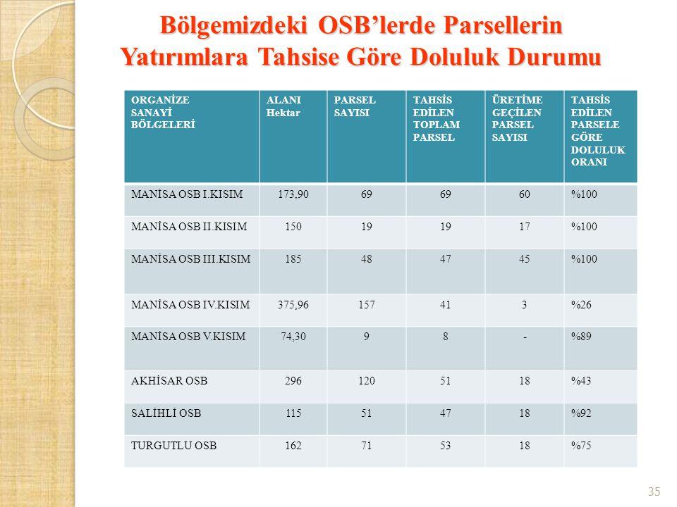 Bölgemizdeki OSB'lerde Parsellerin Yatırımlara Tahsise Göre Doluluk Durumu