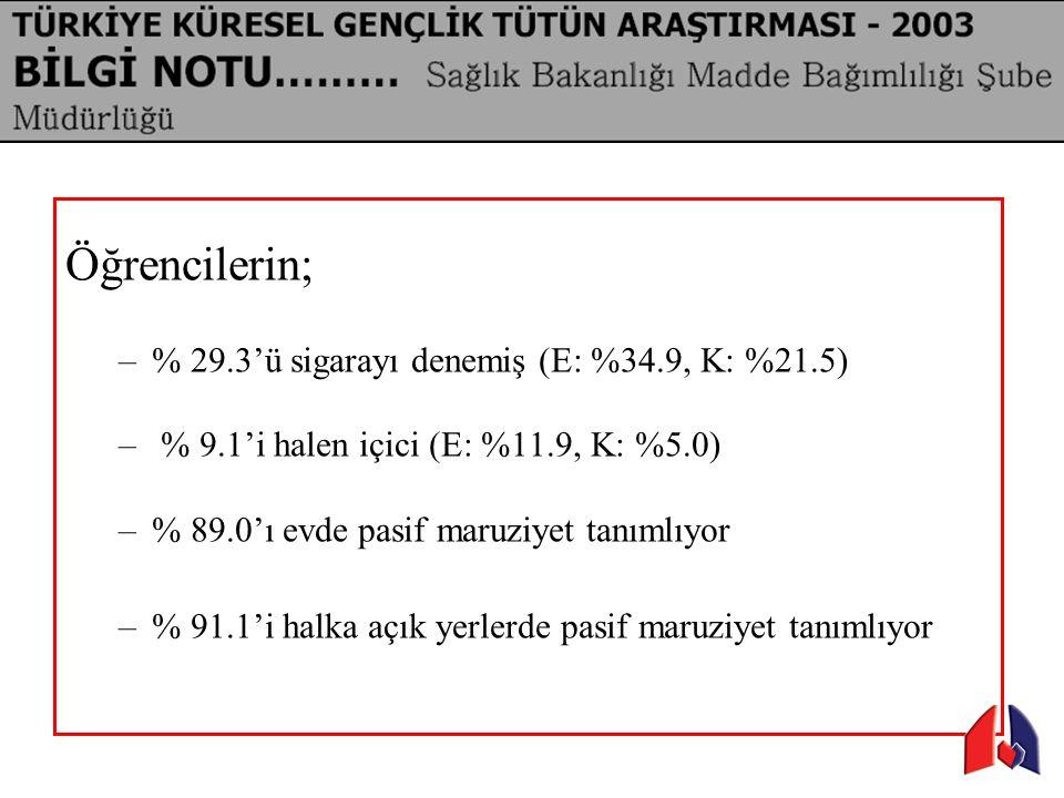 Öğrencilerin; % 29.3'ü sigarayı denemiş (E: %34.9, K: %21.5)