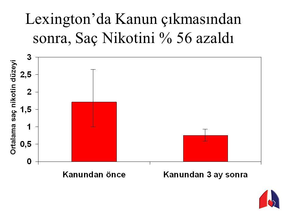 Lexington'da Kanun çıkmasından sonra, Saç Nikotini % 56 azaldı
