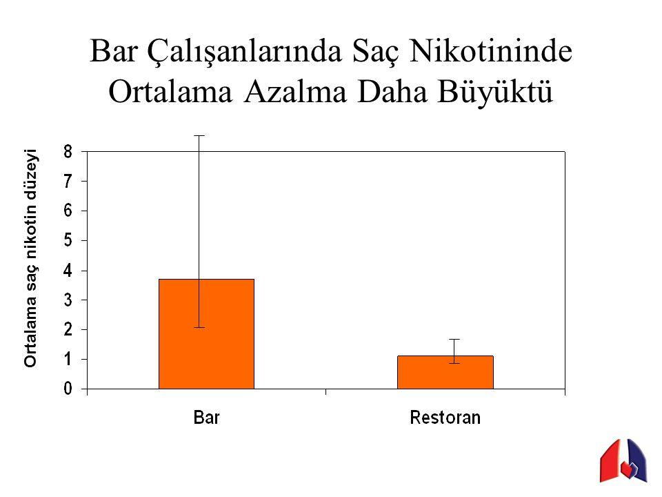 Bar Çalışanlarında Saç Nikotininde Ortalama Azalma Daha Büyüktü