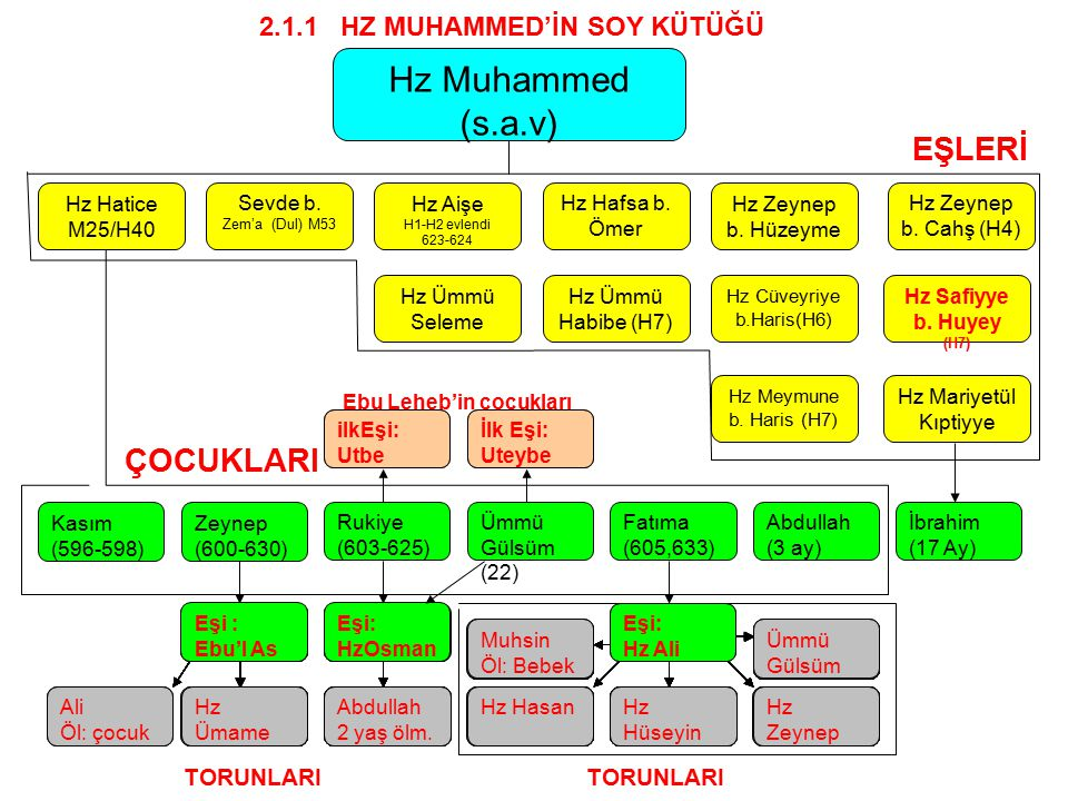 Hz Cüveyriye b.Haris(H6)