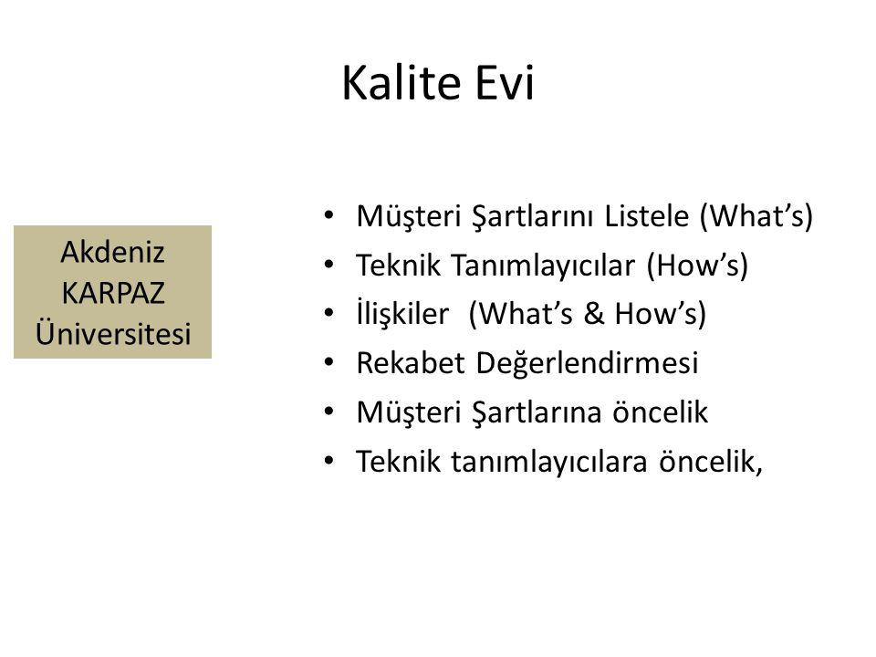 Kalite Evi Müşteri Şartlarını Listele (What's)