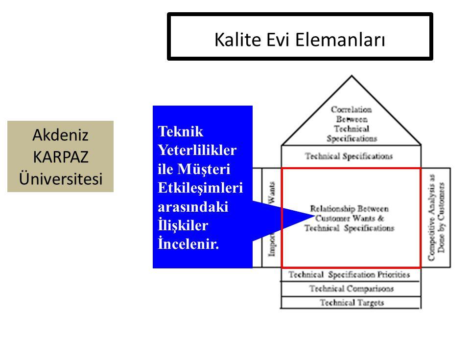 Kalite Evi Elemanları Teknik Yeterlilikler ile Müşteri Etkileşimleri arasındaki İlişkiler İncelenir.