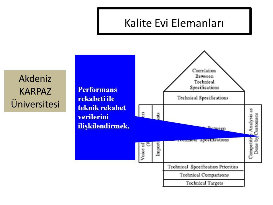 Kalite Evi Elemanları Performans rekabeti ile teknik rekabet verilerini ilişkilendirmek,