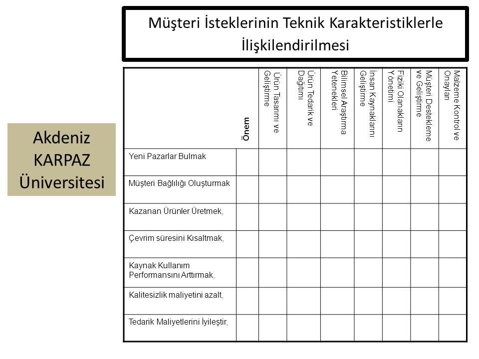 Müşteri İsteklerinin Teknik Karakteristiklerle İlişkilendirilmesi