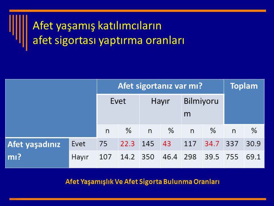 Afet yaşamış katılımcıların afet sigortası yaptırma oranları