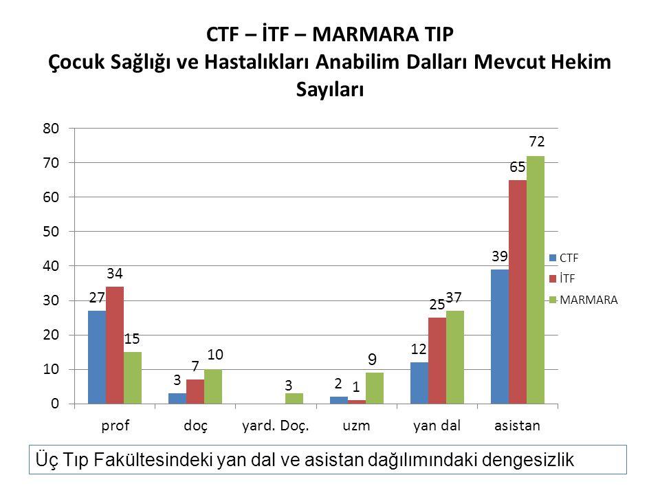 CTF – İTF – MARMARA TIP Çocuk Sağlığı ve Hastalıkları Anabilim Dalları Mevcut Hekim Sayıları