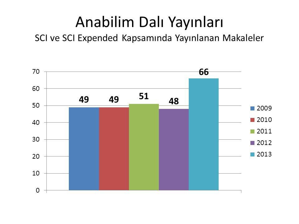 Anabilim Dalı Yayınları SCI ve SCI Expended Kapsamında Yayınlanan Makaleler