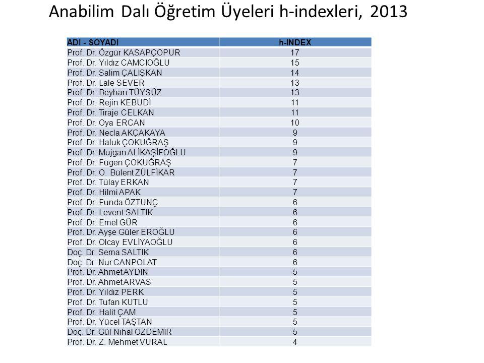 Anabilim Dalı Öğretim Üyeleri h-indexleri, 2013