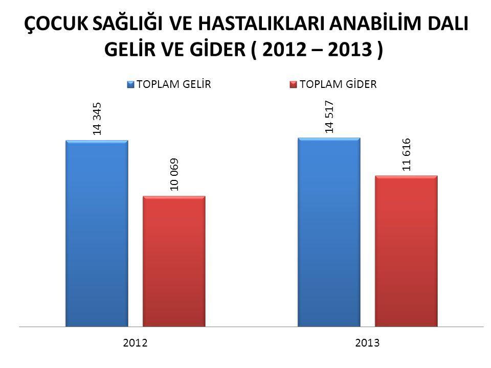 ÇOCUK SAĞLIĞI VE HASTALIKLARI ANABİLİM DALI GELİR VE GİDER ( 2012 – 2013 )
