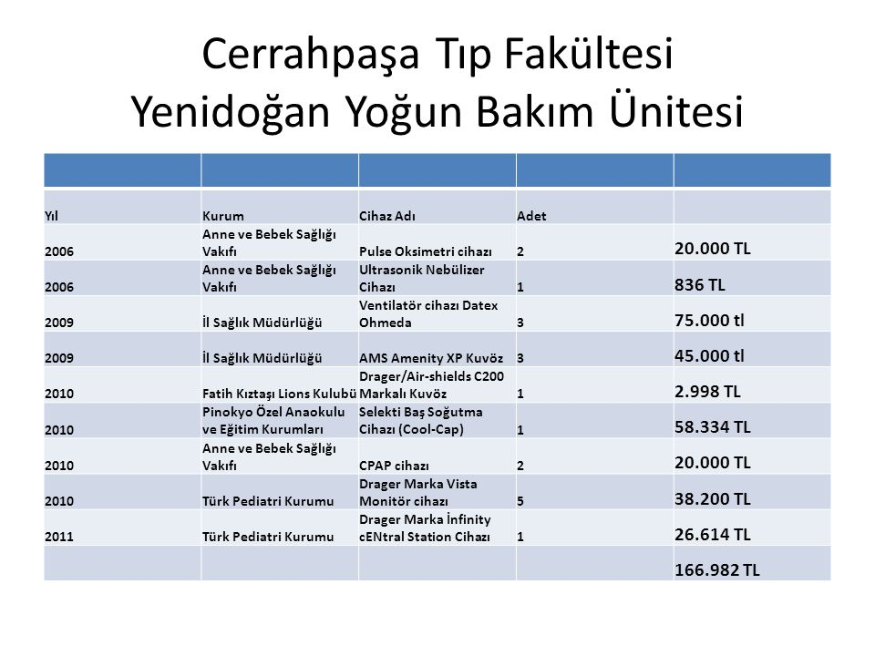 Cerrahpaşa Tıp Fakültesi Yenidoğan Yoğun Bakım Ünitesi