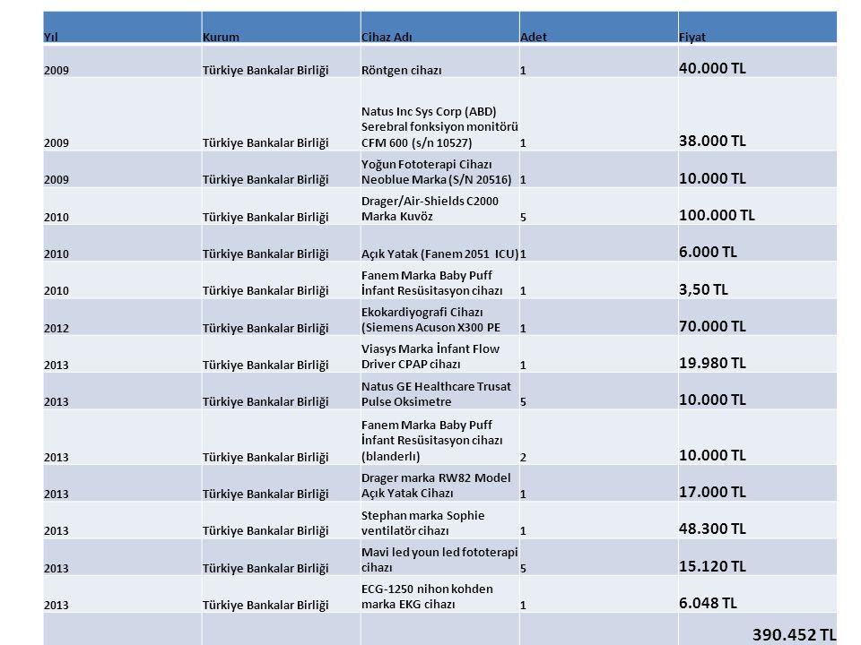 Yıl Kurum. Cihaz Adı. Adet. Fiyat. 2009. Türkiye Bankalar Birliği. Röntgen cihazı. 1. 40.000 TL.
