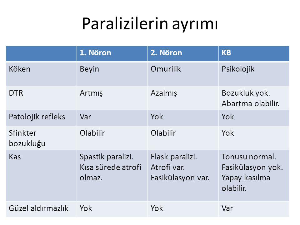 Paralizilerin ayrımı 1. Nöron 2. Nöron KB Köken Beyin Omurilik
