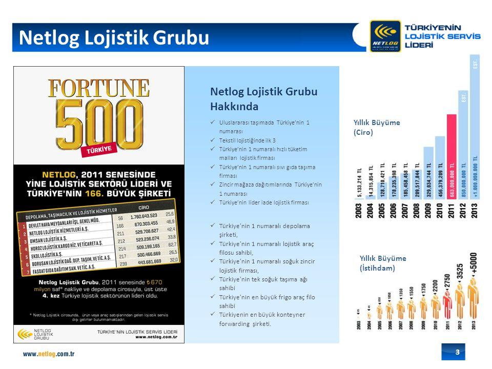 Netlog Lojistik Grubu Netlog Lojistik Grubu FORTUNE 500 yazısı