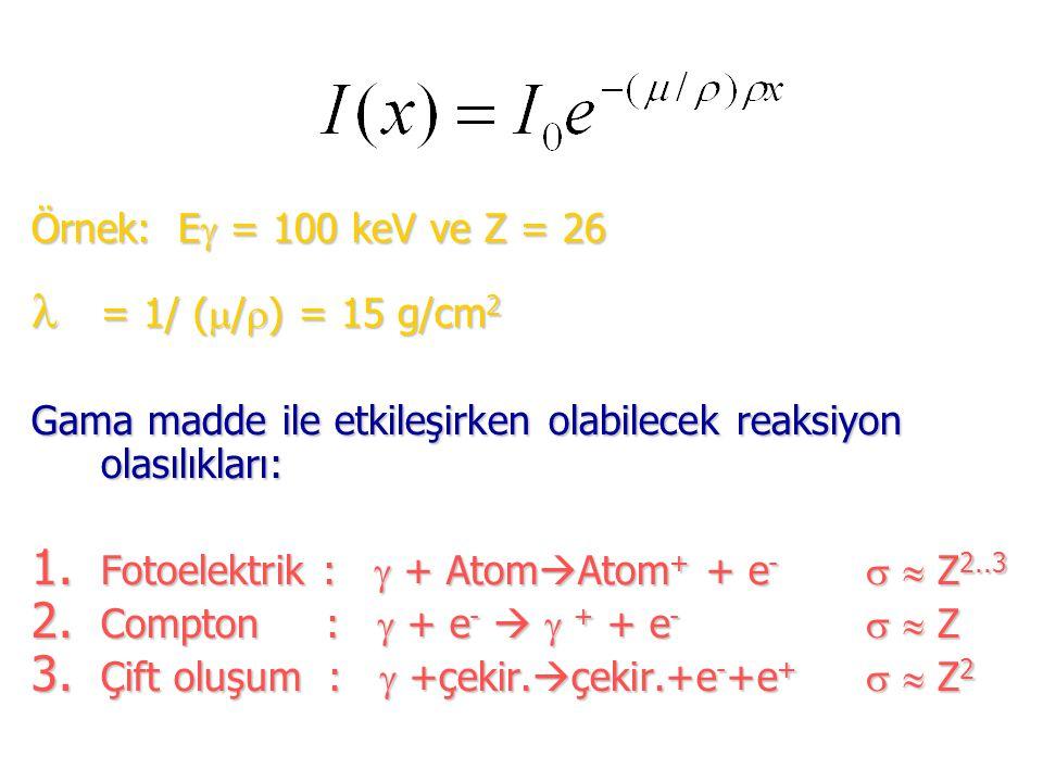 Örnek: E = 100 keV ve Z = 26 = 1/ (/) = 15 g/cm2. Gama madde ile etkileşirken olabilecek reaksiyon olasılıkları: