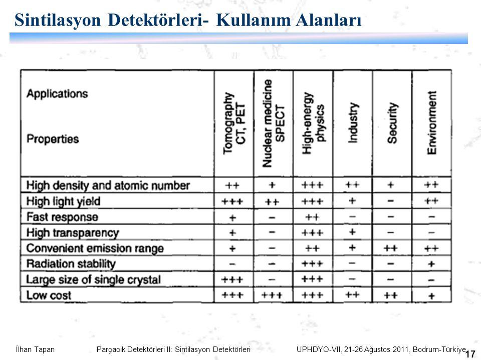 Sintilasyon Detektörleri- Kullanım Alanları