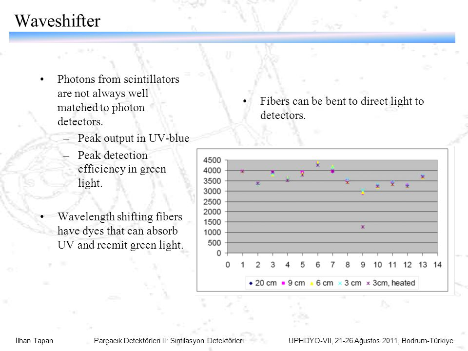 Waveshifter Photons from scintillators are not always well matched to photon detectors. Peak output in UV-blue.
