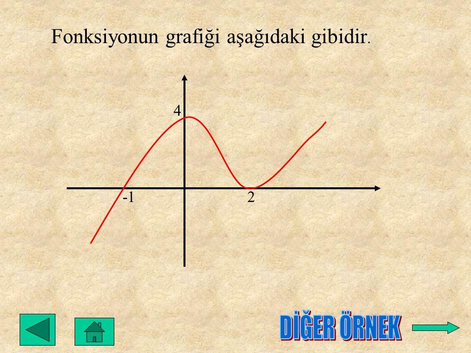 Fonksiyonun grafiği aşağıdaki gibidir.