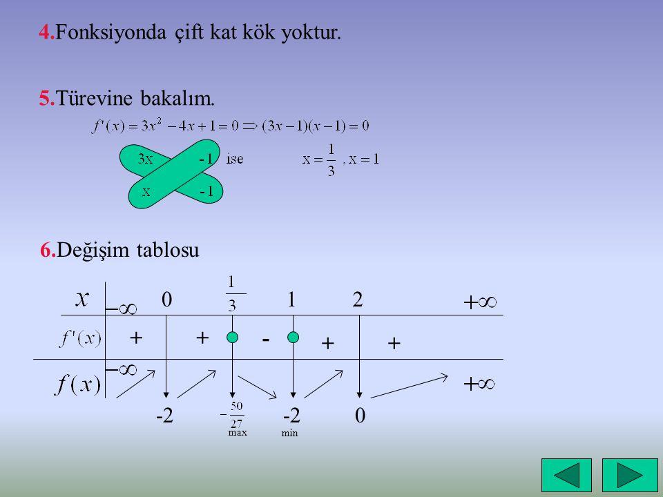 4.Fonksiyonda çift kat kök yoktur.