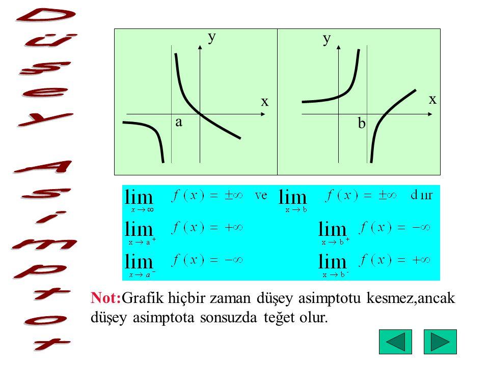 y y. x. x. a. b. Düşey Asimptot. Not:Grafik hiçbir zaman düşey asimptotu kesmez,ancak.