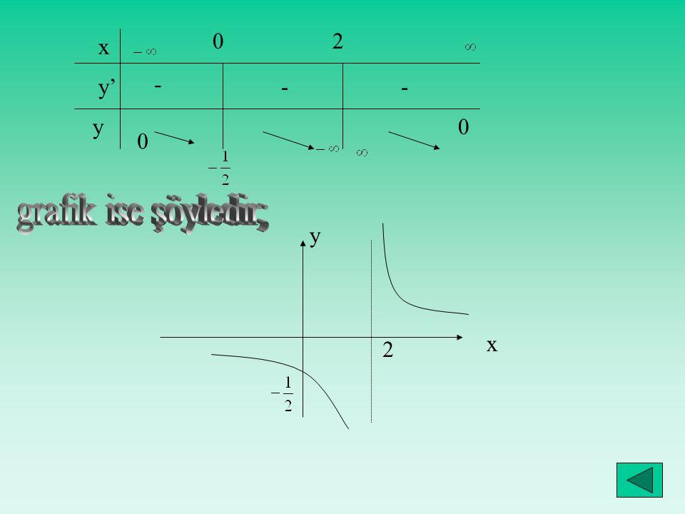2 x y' - - - y grafik ise şöyledir; y x 2