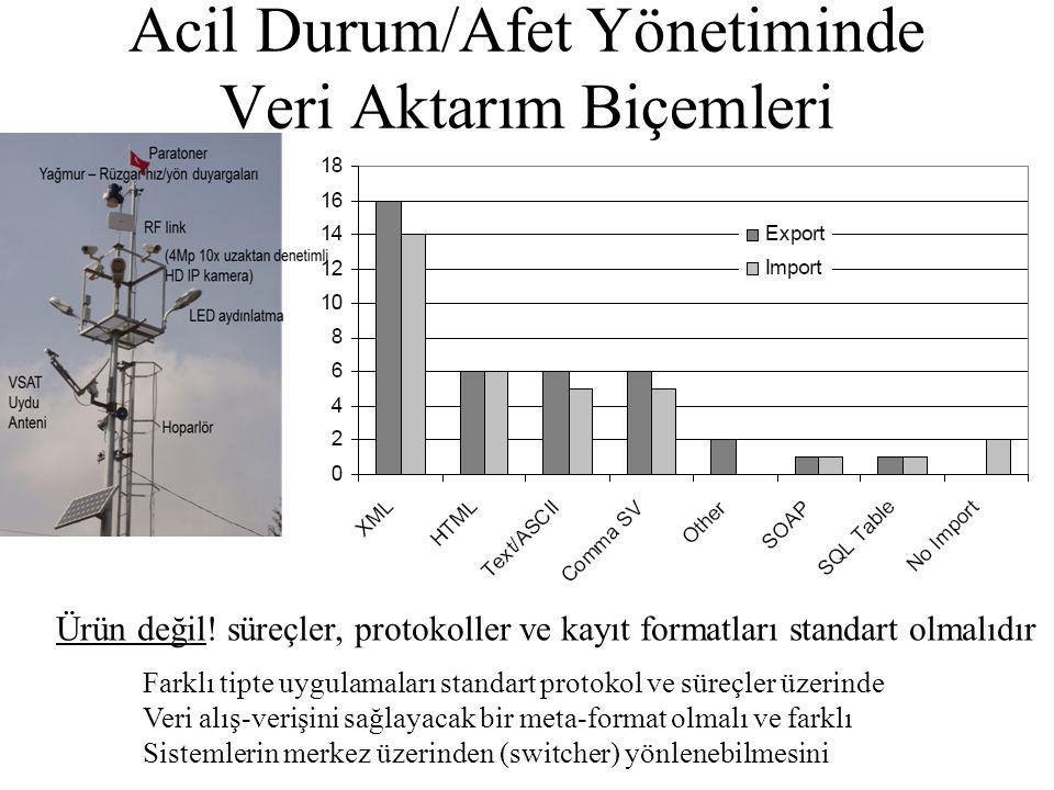 Acil Durum/Afet Yönetiminde Veri Aktarım Biçemleri