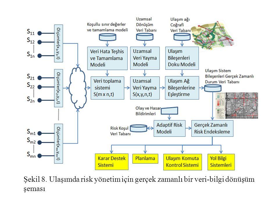 Şekil 8. Ulaşımda risk yönetim için gerçek zamanlı bir veri-bilgi dönüşüm şeması