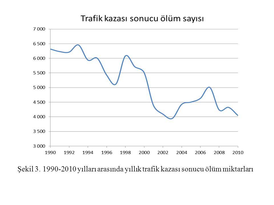 Şekil 3. 1990-2010 yılları arasında yıllık trafik kazası sonucu ölüm miktarları