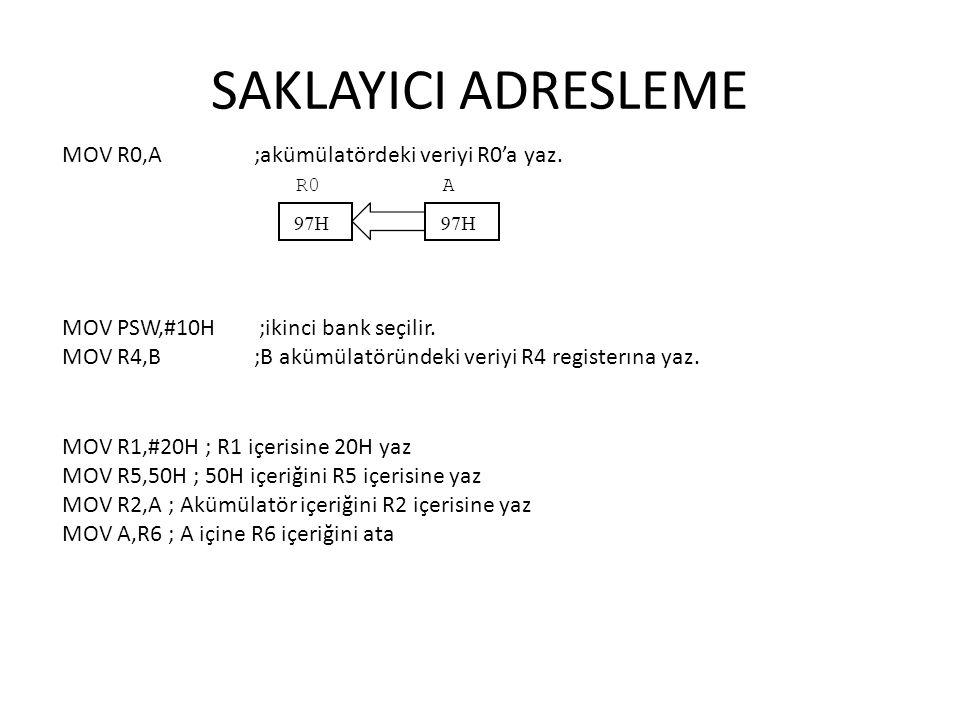 SAKLAYICI ADRESLEME MOV R0,A ;akümülatördeki veriyi R0'a yaz.