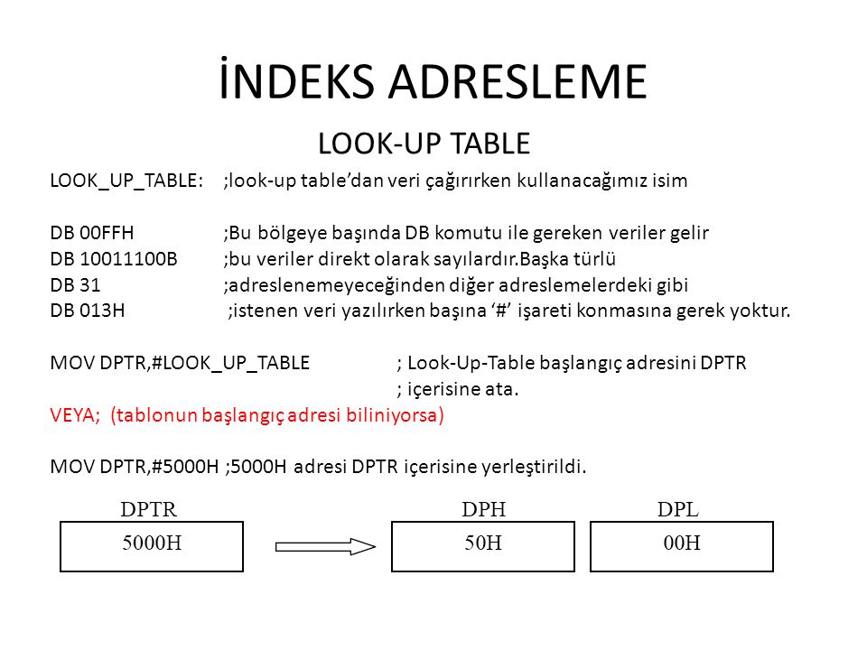 İNDEKS ADRESLEME LOOK-UP TABLE