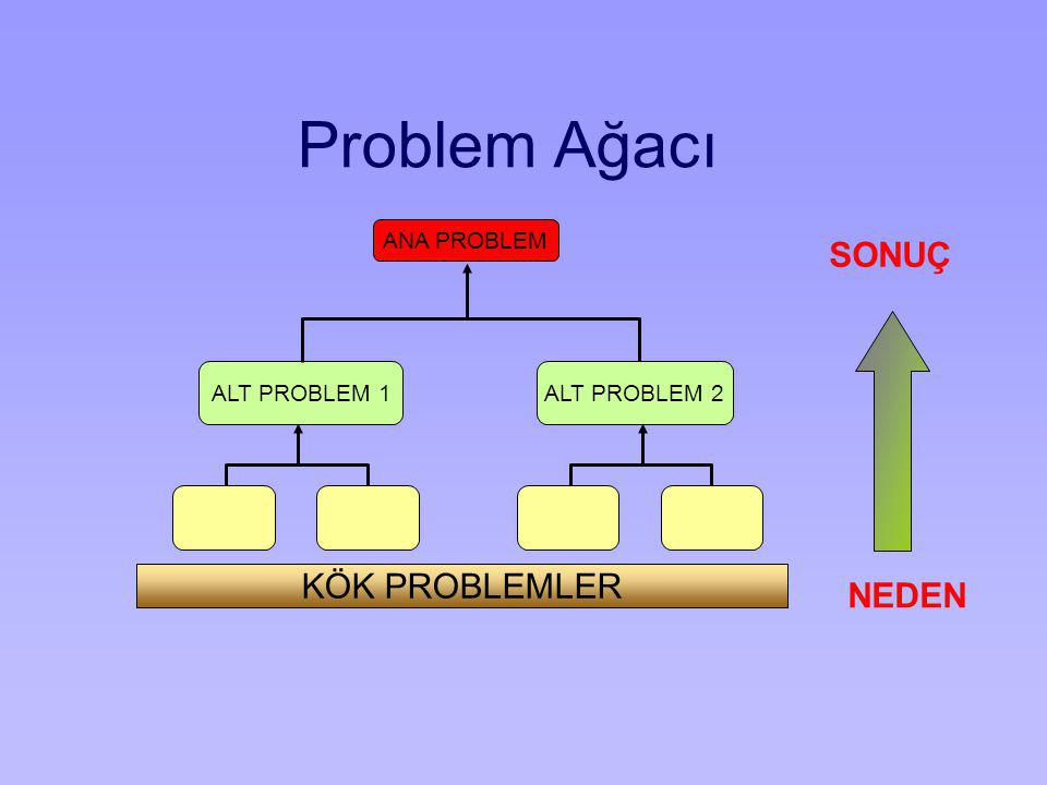 Problem Ağacı SONUÇ KÖK PROBLEMLER NEDEN ANA PROBLEM ALT PROBLEM 1