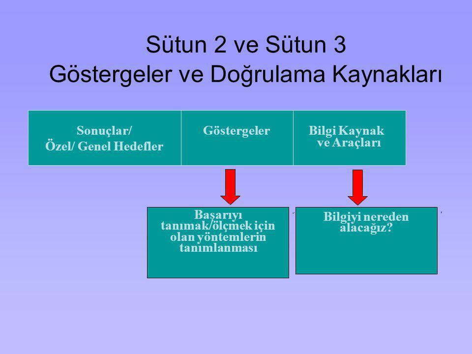 Sütun 2 ve Sütun 3 Göstergeler ve Doğrulama Kaynakları