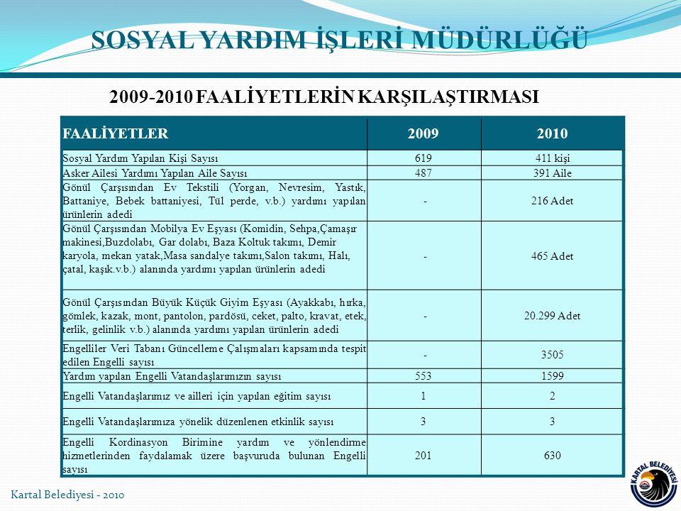 SOSYAL YARDIM İŞLERİ MÜDÜRLÜĞÜ 2009-2010 FAALİYETLERİN KARŞILAŞTIRMASI