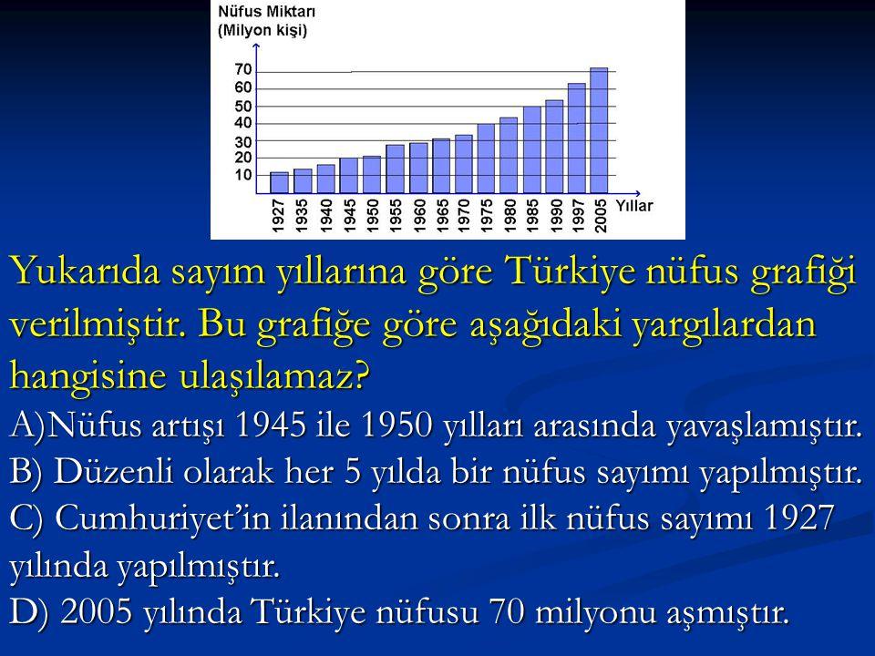 Yukarıda sayım yıllarına göre Türkiye nüfus grafiği verilmiştir