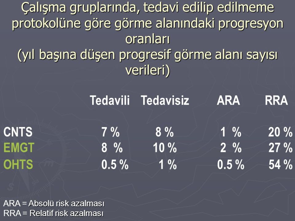Tedavili Tedavisiz ARA RRA CNTS 7 % 8 % 1 % 20 %