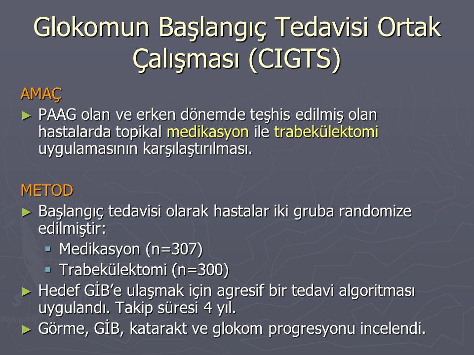 Glokomun Başlangıç Tedavisi Ortak Çalışması (CIGTS)