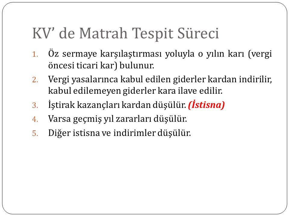 KV' de Matrah Tespit Süreci