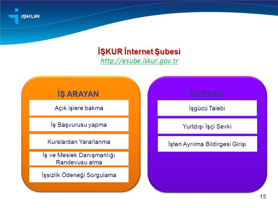 İŞKUR İnternet Şubesi http://esube.iskur.gov.tr